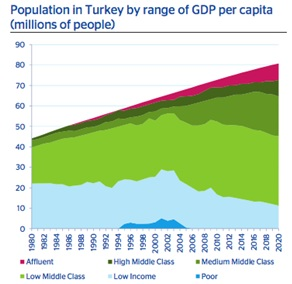 turkey-demographics